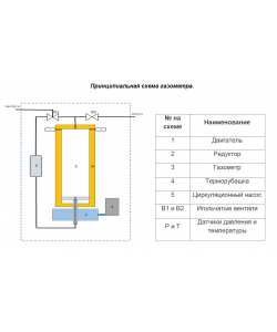 Газометр автоматический